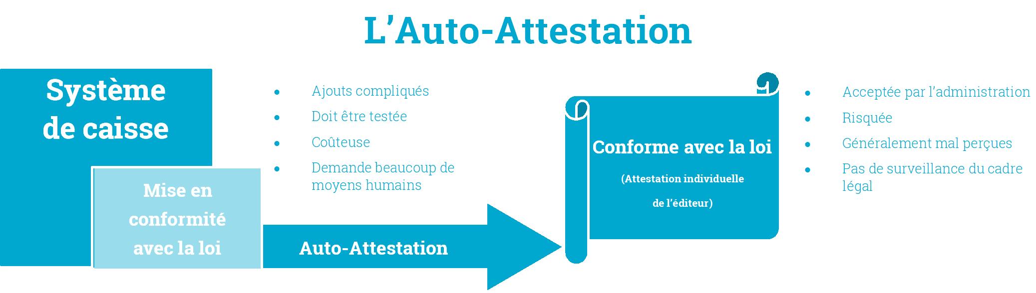 Auto-Attestation ou Certification : Que choisir ? Auto-Attestation!