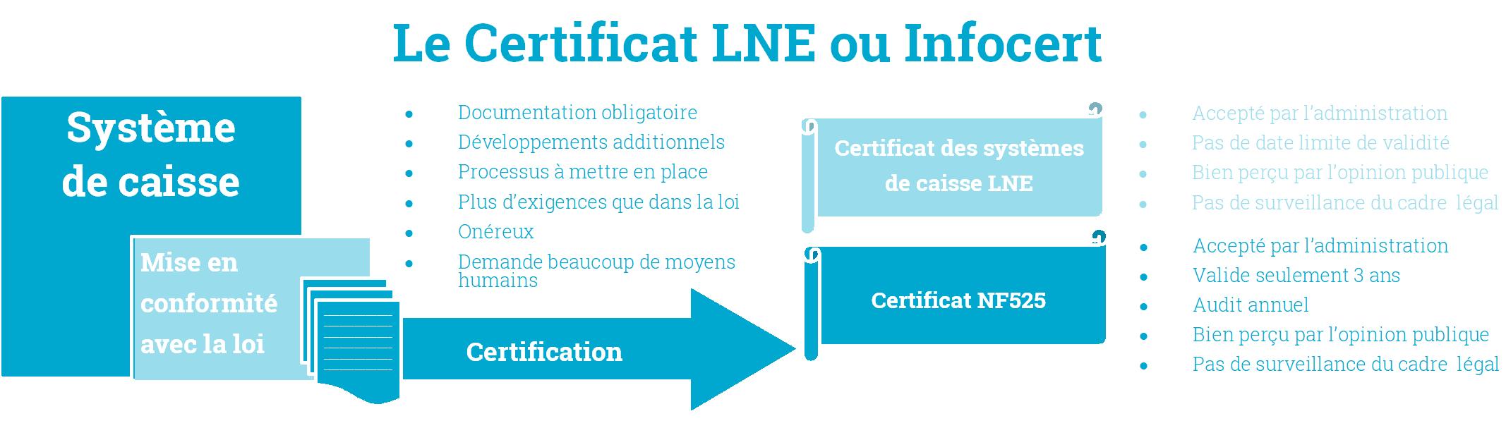 Auto-Attestation ou Certification : Que choisir ? Certification avec LNE ou Infocert